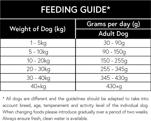 Naturally-moorish-turkey-rice-adult dog-feeding-guide